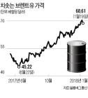 산유국 '잠잠한 셰일' 틈타 감산연장 시사… 유가 80달러 가나