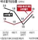 """고민 커진 한국은행… 시장선 """"5월께 기준금리 올릴 것"""""""