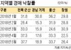 거제·창원·군산… 경매 '찬바람' 낙찰률 10 후반  30대 '뚝'