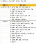 우리은행ㆍ저축은행 67곳 설연휴 내내 서비스 전면중단