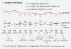 """한국갤럽 """"통일 10년 후부터 점진적으로 61%"""""""
