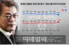 [리얼미터]평창·MB수사논란에 文대통령 잘한다 `66%`..넉달래 `최저`