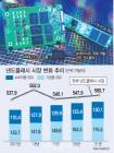 후발주자라 얕보지 마라..SK하이닉스·마이크론 기업용 SSD 판도 흔든다