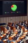 드루킹특검법안, 친문계서 반대·기권 쏟아져…유승민도 기권