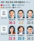 '진박' 정종섭 36.5%-'유승민계' 류성걸 33.6%