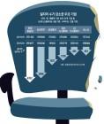文정부, 親노동-기업규제 강화… 일자리 창출 발목 잡을수도