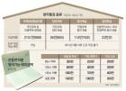 """청약통장 불법매매 불지핀 '로또 분양'… """"무주택 20년-부양가족 5명땐 1억"""""""