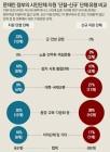 박근혜 정부때 4회이상 지원 받았던 96곳, 문재인 정부 들어 44곳이 제외돼