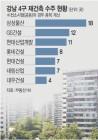"""""""강남권 재건축에 우리 브랜드 꽂자""""… 10大건설사 '혈투'"""