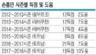 '도움'되는 Son… 프로 데뷔후 첫 '두 자릿수 어시스트'