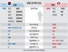 <2018 남북정상회담>128만명 vs 61만명… 北병력, 南의 2배 넘어