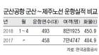 군산∼제주 항공노선 증편 이용객 급증