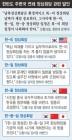 """미국 이어 일·중과 연쇄 정상회담 부상…청 """"북미회담 전 조율"""""""
