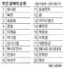 [빅데이터 인사이트] 신인 아이돌 `워너원` 돌풍 어디까지