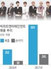 '방탄소년단 효과'…소속사 빅히트, 작년 매출 924억 달성