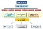 '획기적 배터리 개발·나스닥 상장' 유령회사로 400억원대 주식사기