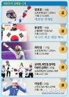 [평창]한국 역대 최다메달 17개-4위, 종목 다변화-신예 약진 빛났다