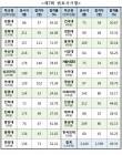 학교별 변시 합격률 첫 공개…합격률 '87→49' 하락