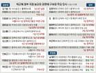 檢, 국정농단 수사 탄력… 조윤선·최경환 구속될까