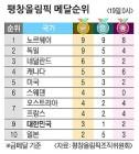 30만명… 설 연휴 관중 대박