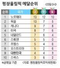 봅슬레이 4인승 '깜짝 메달' 찜했다