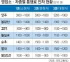 서울외곽순환道 통행료 29일부터 인하