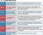 """""""美 성과 없을 것"""" 판단… 최선희 담화 겨냥은 '대화 유턴' 여지"""