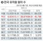 부산 사립유치원 부모들 '뿔' 부담금, 공립의 50배 '불평등'