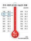 부산 '사랑의 온도탑', 처음으로 100도 미달 위기