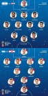 아르헨티나-크로아티아, 출전선수…메시&아구에로vs모드리치&만주키치