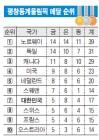 [평창 넘어 세계로]최다메달 종합 7위…亞 동계 최강국 등극