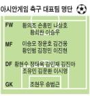 한국축구 AG 2연패 손흥민이 이끈다