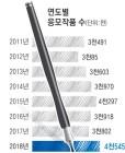 每日신춘문예 역대 최다, 6개 부문 총 4545편 접수