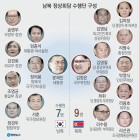 北 수행원에 김여정·김영남 포함