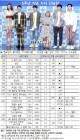 '나혼자산다', 韓이 좋아하는 TV프로 1위…월드컵 중계 10위권
