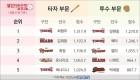 [웰컴저축은행 톱랭킹]9회 결승타 전준우·9이닝 1실점 윤성환