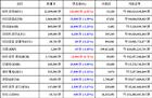 [가상화폐 뉴스] 02월 19일 07시 00분 비트코인(2.01%), 비트코인 캐시(0.71%), 리플(-3.45%)