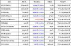 [가상화폐 뉴스] 02월 19일 08시 00분 비트코인(-0.4%), 이더리움 클래식(1.86%), 리플(-5.48%)