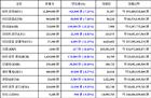 [가상화폐 뉴스] 02월 22일 23시 30분 비트코인(-7.22%), 대시(-13.21%), 이더리움 클래식(-11.15%)