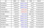 [가상화폐 뉴스] 02월 24일 18시 00분 비트코인(-0.19%), 이더리움 클래식(6.51%), 대시(-3.94%)
