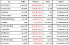[가상화폐 뉴스] 03월 19일 12시 30분 비트코인8.48, 제트캐시13.79, 리플12.21