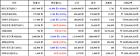 [가상화폐 뉴스] 03월 23일 12시 00분 비트코인-0.64, 퀀텀2.82, 비트코인 골드-3.34