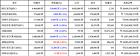 [가상화폐 뉴스] 03월 23일 12시 30분 비트코인-1.2, 퀀텀1.91, 비트코인 골드-4.5