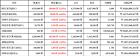 [가상화폐 뉴스] 04월 21일 05시 00분 비트코인3.25, 리플17.35, 비트코인 캐시15.9