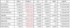 [가상화폐 뉴스] 04월 22일 19시 30분 비트코인1.1, 아이오타9.31, 비트코인 캐시7.82