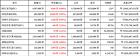 [가상화폐 뉴스] 04월 23일 08시 00분 비트코인0.04, 비트코인 캐시7.98, 아이오타7.28
