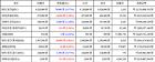 [가상화폐 뉴스] 04월 23일 08시 30분 비트코인-0.77, 아이오타5.31, 라이트코인-1.15