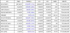 05월 23일 12시 00분 비트코인-3.75, 오미세고-7.97, 비트코인 골드-7.37