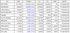 05월 27일 18시 30분 비트코인-2.59, 비트코인 골드-4.46, 아이오타-4.17