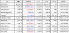 05월 28일 08시 00분 비트코인0.28, 비트코인 골드1.95, 오미세고-4.5